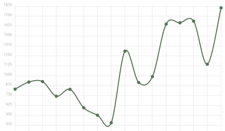 Gráfica tendencias https